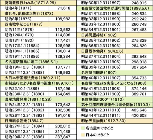 江戸時代の名古屋の町人の人口推移