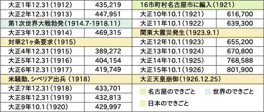 大正時代の名古屋市の人口推移