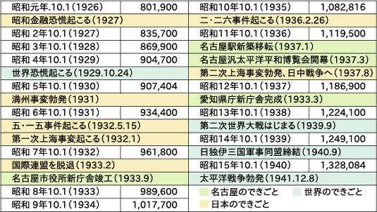 昭和初期の名古屋の人口推移