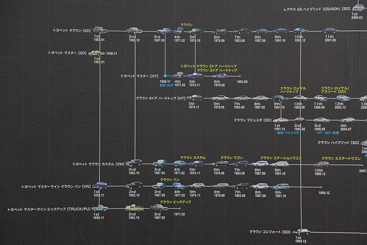 車両系統図