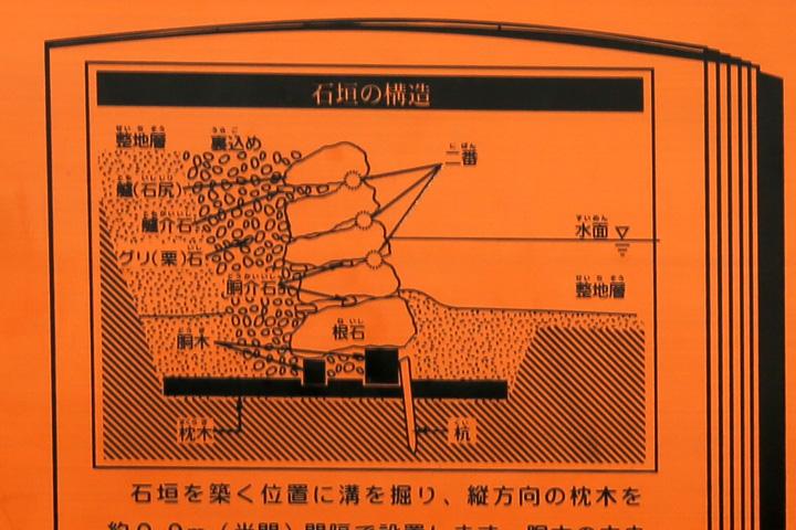 清洲城の石垣解説図