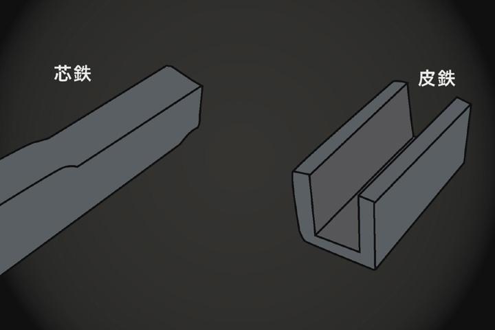 比較的柔らかい芯鉄を硬い皮鉄でくるむ
