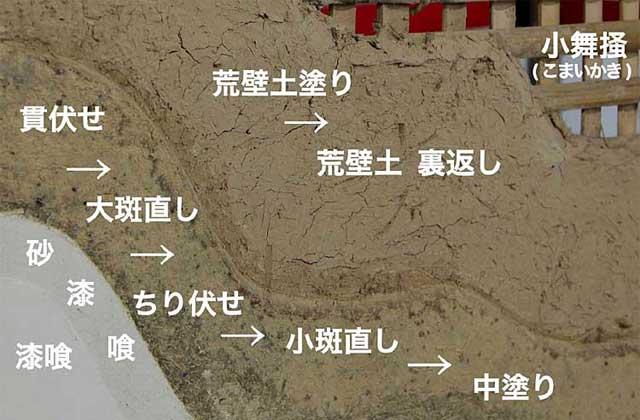 壁の構造と名称