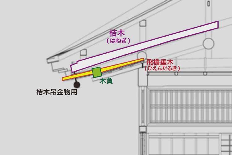 飛檐垂木は軒先を見上げた時、きれいに並ぶ垂木のひとつ