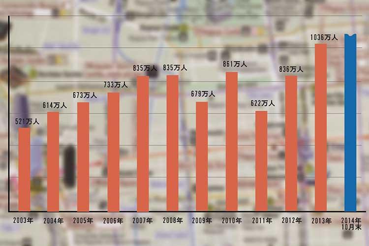 訪日外国人観光客数推移