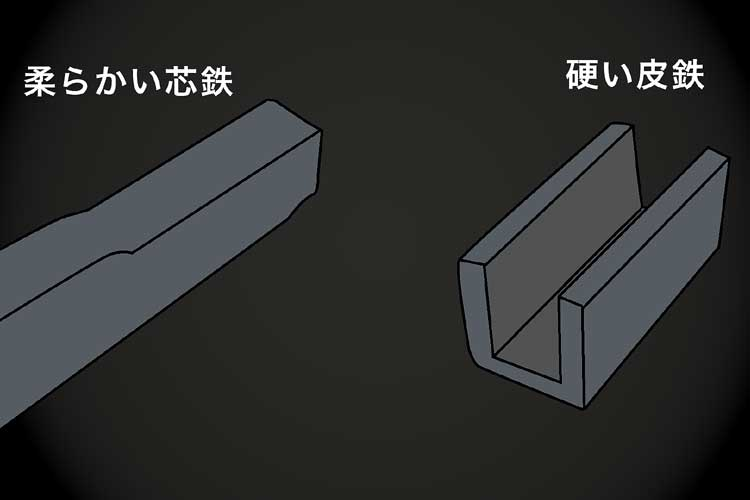 芯鉄と皮鉄