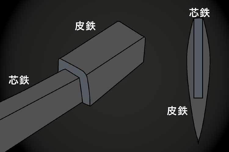 0芯鉄と皮鉄